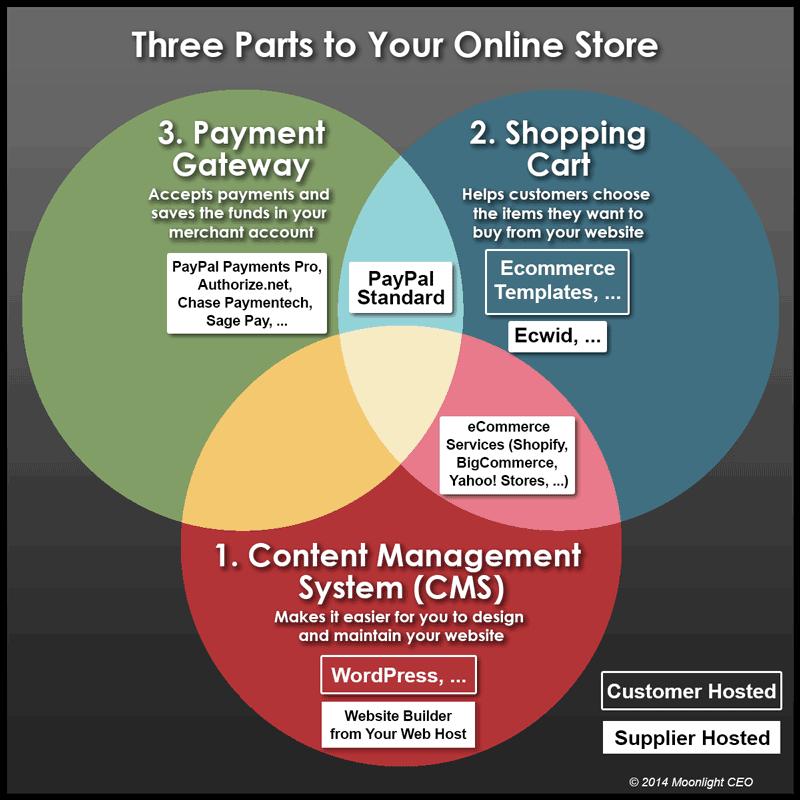 Online Store Diagram